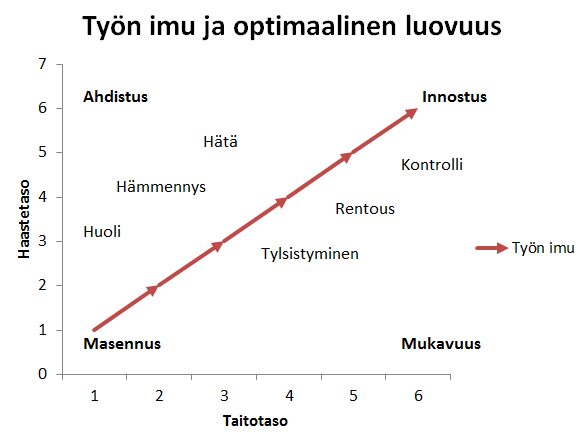 työn imu -diagrammi